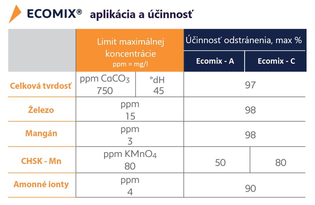 Aplikácia a účinnosť -ECOmix